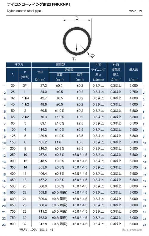 ナイロンコーティング鋼管[FNP,RNP]の規格表[外径、厚さ]