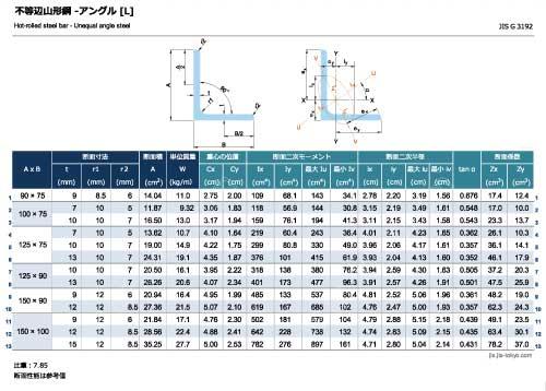 不等辺山形鋼-アングル[L]の規格表 [長さ、厚さ、断面積、質量、断面性能]