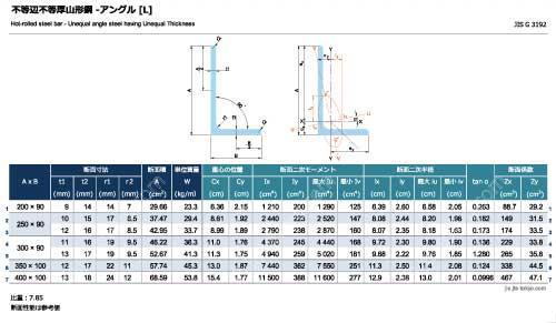 不等辺不等厚山形鋼-アングル[L]の規格表 [長さ、厚さ、断面積、質量、断面性能]