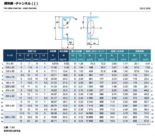 溝形鋼-チャンネル( [ )の規格表 [長さ、厚さ、断面積、質量、断面性能]
