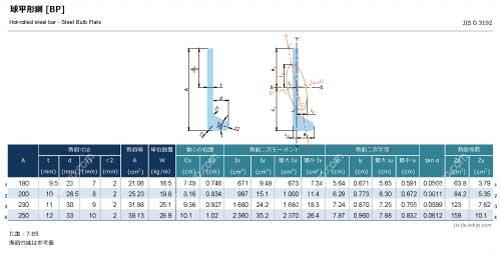 球平形鋼-バルブプレート[BP]の規格表 [長さ、厚さ、断面積、質量、断面性能]