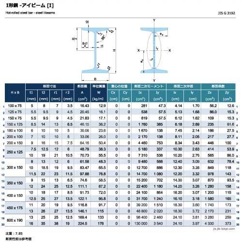 I形鋼-アイビーム[I]の規格表 [長さ、厚さ、断面積、質量、断面性能]
