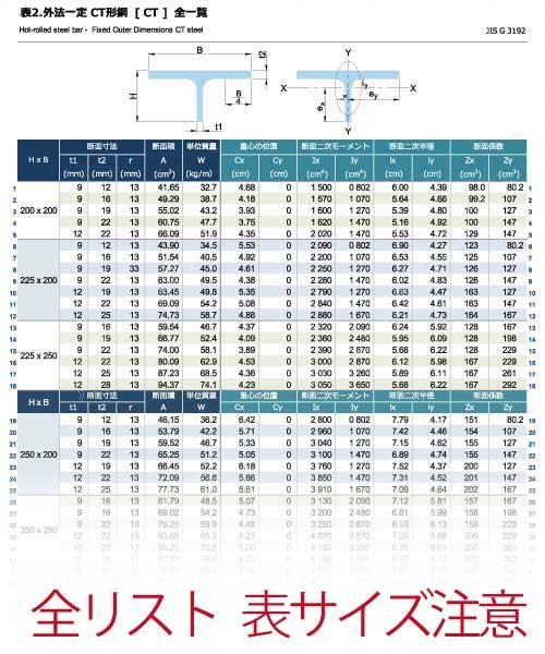 外法一定 CT形鋼[CT]の規格表 全一覧 [長さ、厚さ、断面積、質量、断面性能]