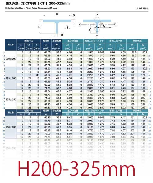 外法一定 CT形鋼[CT]の規格表 H200-325mm [長さ、厚さ、断面積、質量、断面性能]