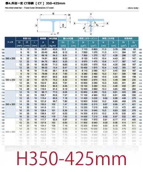 外法一定 CT形鋼[CT]の規格表 H350-425mm [長さ、厚さ、断面積、質量、断面性能]