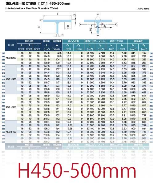 外法一定 CT形鋼[CT]の規格表 H450-500mm [長さ、厚さ、断面積、質量、断面性能]