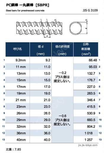 PC鋼棒-丸鋼棒[SBPR]の規格表