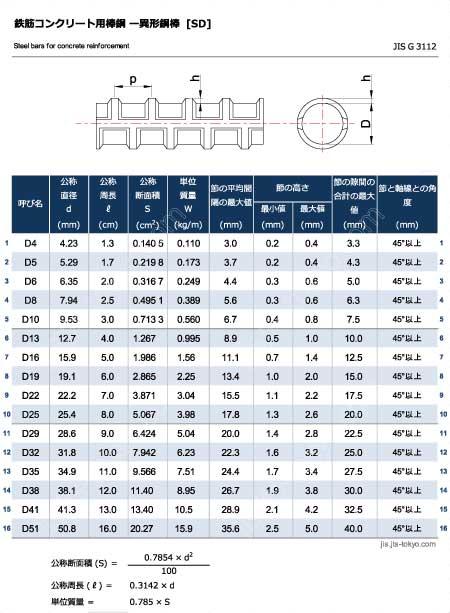 鉄筋コンクリート用異形鋼棒[SD]の規格表