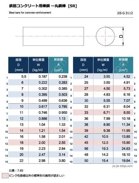 鉄筋コンクリート用丸鋼棒[SR]の規格表