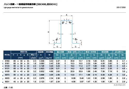 ハット形鋼[SSC400]の規格表 [寸法、断面積、質量、断面性能]