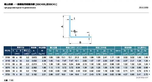 軽山形鋼[SSC400]の規格表 [寸法、断面積、質量、断面性能]