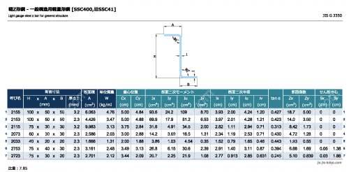 軽Z形鋼[SSC400]の規格表 [寸法、断面積、質量、断面性能]