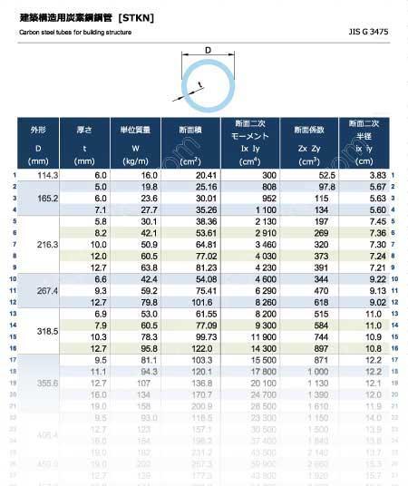 建築構造用炭素鋼鋼管[STKN]の規格表